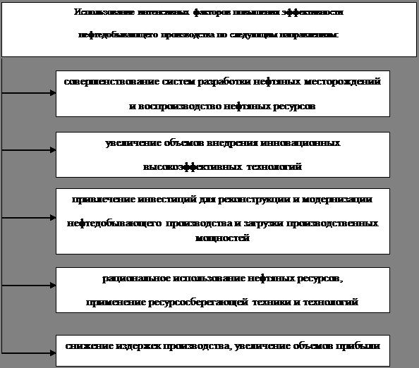 трудовые ресурсы россии: состояние и проблемы курсовая работа