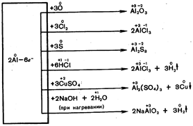 С чем реагирует алюминий схема